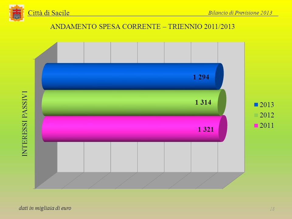 Città di Sacile Bilancio di Previsione 2013 18 ANDAMENTO SPESA CORRENTE – TRIENNIO 2011/2013 dati in migliaia di euro
