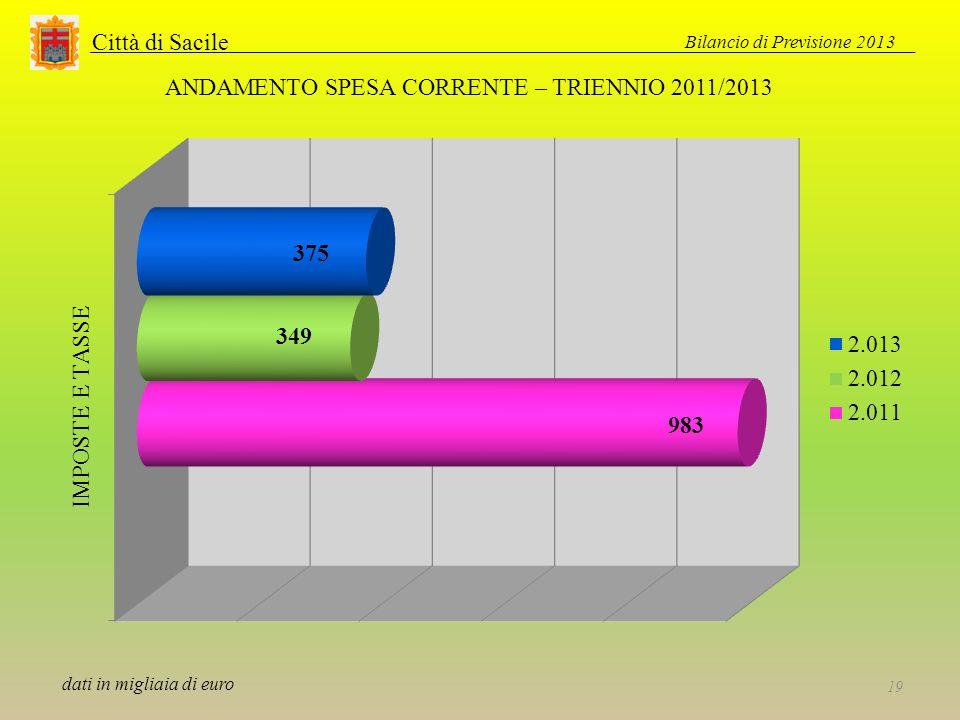 Città di Sacile Bilancio di Previsione 2013 19 ANDAMENTO SPESA CORRENTE – TRIENNIO 2011/2013 dati in migliaia di euro