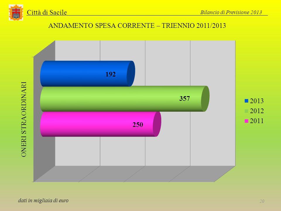 Città di Sacile Bilancio di Previsione 2013 20 ANDAMENTO SPESA CORRENTE – TRIENNIO 2011/2013 dati in migliaia di euro