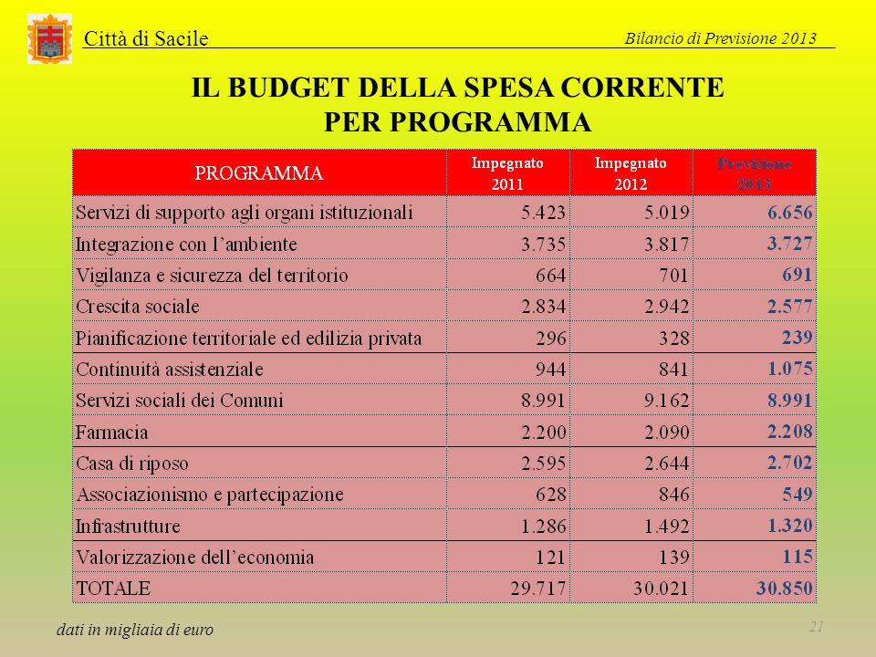 Città di Sacile IL BUDGET DELLA SPESA CORRENTE PER PROGRAMMA dati in migliaia di euro Bilancio di Previsione 2013 21