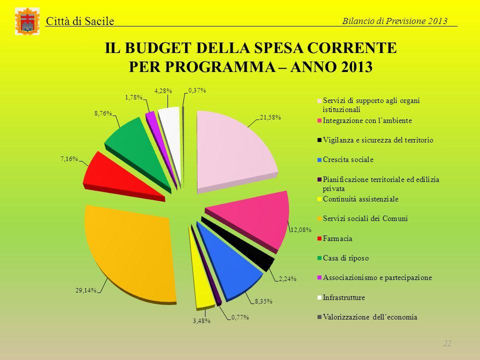 Città di Sacile IL BUDGET DELLA SPESA CORRENTE PER PROGRAMMA – ANNO 2013 Bilancio di Previsione 2013 22