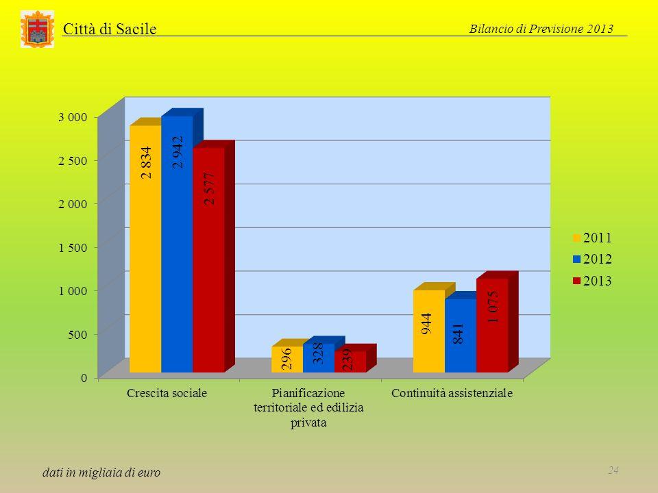 Città di Sacile Bilancio di Previsione 2013 24 dati in migliaia di euro