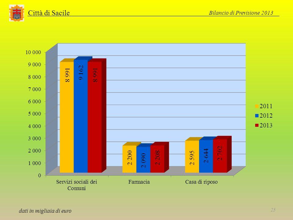 Città di Sacile Bilancio di Previsione 2013 25 dati in migliaia di euro