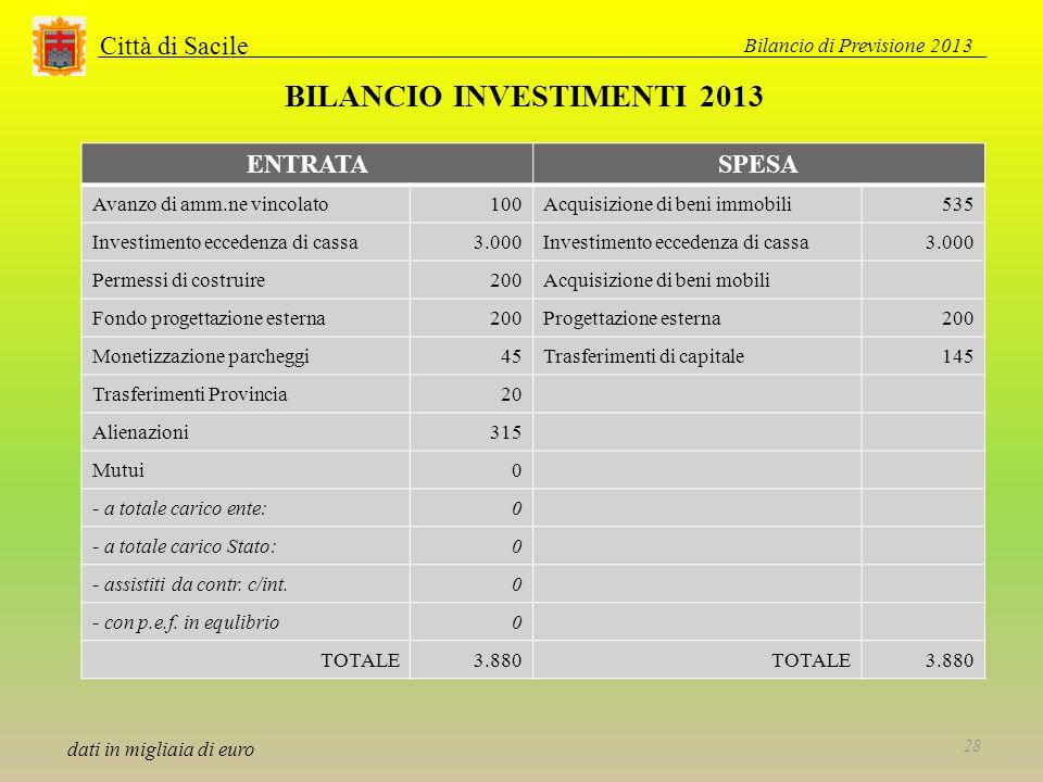 Città di Sacile ENTRATASPESA Avanzo di amm.ne vincolato100Acquisizione di beni immobili535 Investimento eccedenza di cassa3.000Investimento eccedenza