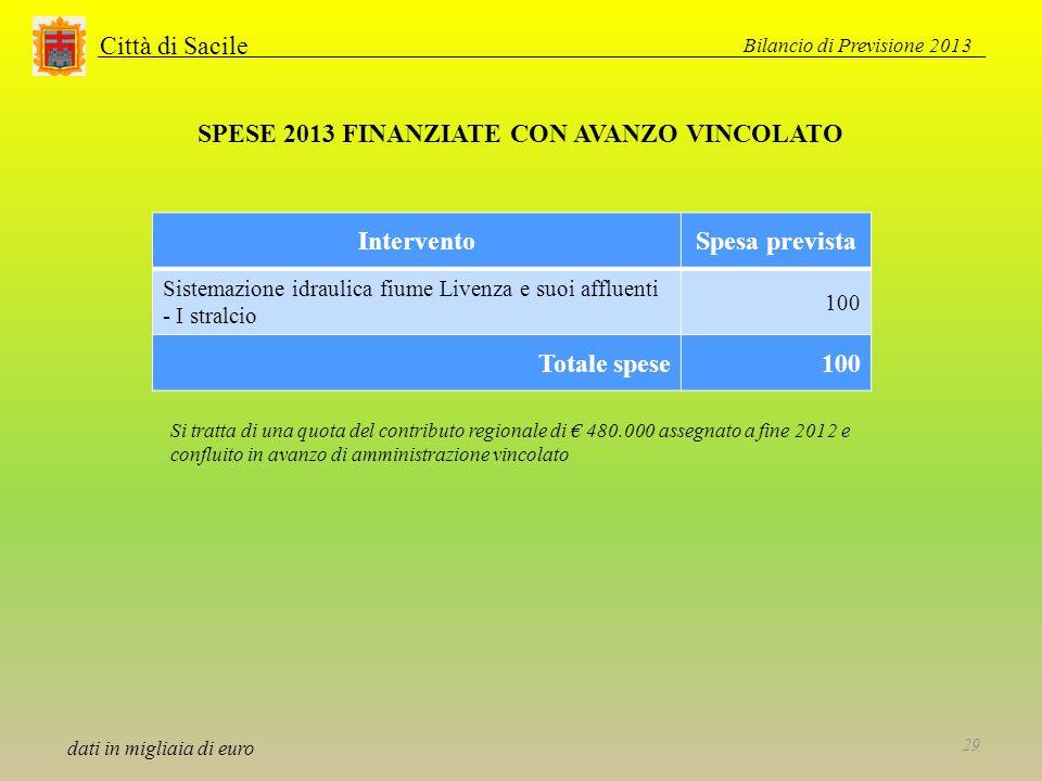 Città di Sacile SPESE 2013 FINANZIATE CON AVANZO VINCOLATO dati in migliaia di euro InterventoSpesa prevista Sistemazione idraulica fiume Livenza e su