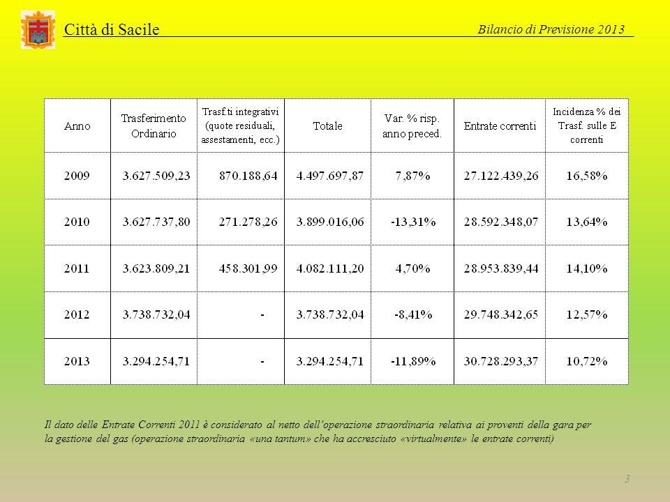 Città di Sacile Bilancio di Previsione 2013 3 Il dato delle Entrate Correnti 2011 è considerato al netto delloperazione straordinaria relativa ai proventi della gara per la gestione del gas (operazione straordinaria «una tantum» che ha accresciuto «virtualmente» le entrate correnti)