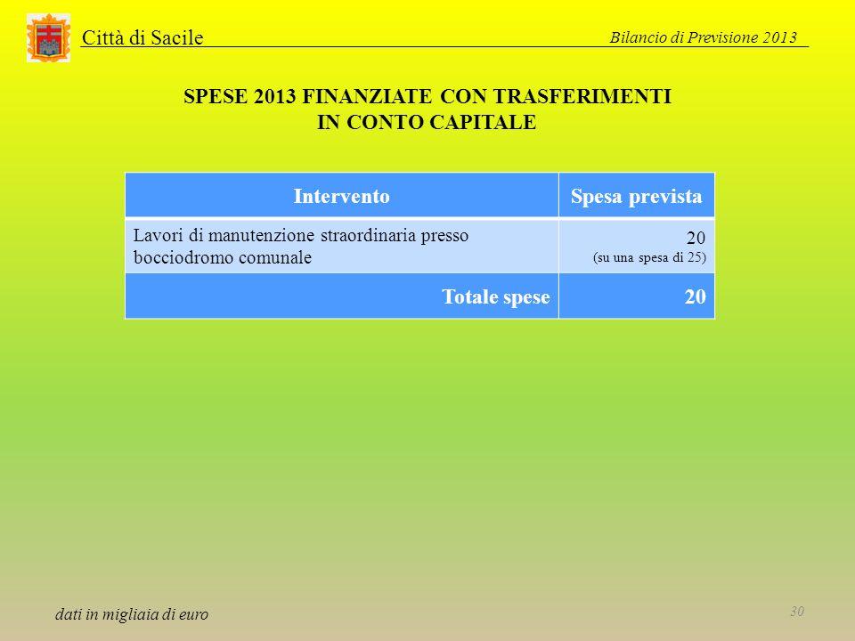 Città di Sacile SPESE 2013 FINANZIATE CON TRASFERIMENTI IN CONTO CAPITALE dati in migliaia di euro Bilancio di Previsione 2013 30 InterventoSpesa prev