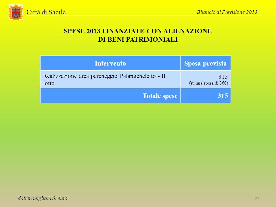 Città di Sacile SPESE 2013 FINANZIATE CON ALIENAZIONE DI BENI PATRIMONIALI dati in migliaia di euro InterventoSpesa prevista Realizzazione area parcheggio Palamicheletto - II lotto 315 (su una spesa di 360) Totale spese315 Bilancio di Previsione 2013 31