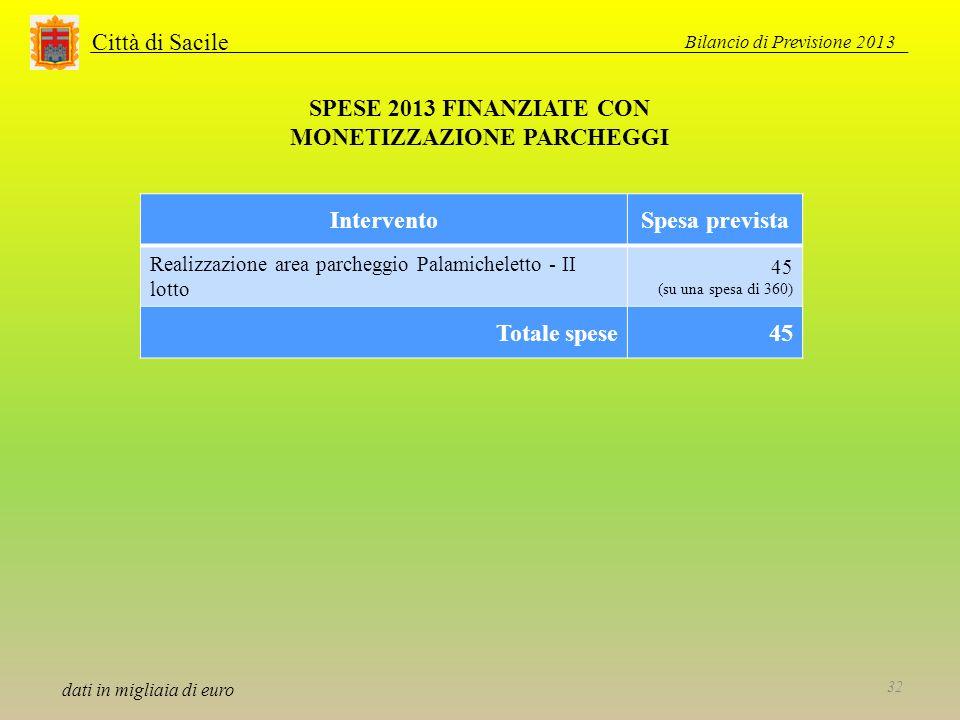 Città di Sacile SPESE 2013 FINANZIATE CON MONETIZZAZIONE PARCHEGGI dati in migliaia di euro InterventoSpesa prevista Realizzazione area parcheggio Palamicheletto - II lotto 45 (su una spesa di 360) Totale spese45 Bilancio di Previsione 2013 32