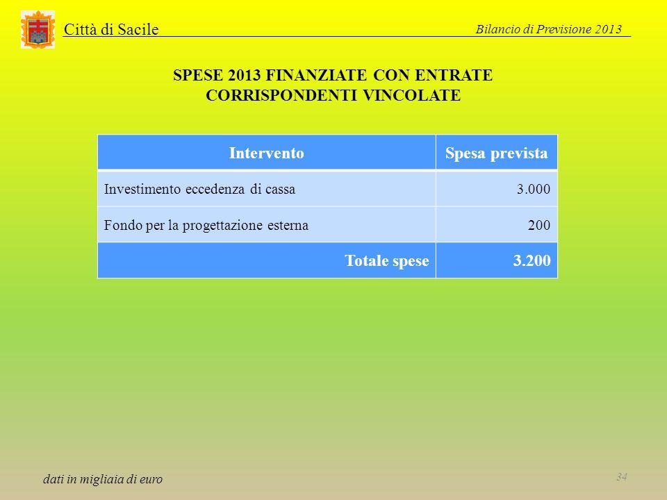 Città di Sacile SPESE 2013 FINANZIATE CON ENTRATE CORRISPONDENTI VINCOLATE dati in migliaia di euro InterventoSpesa prevista Investimento eccedenza di