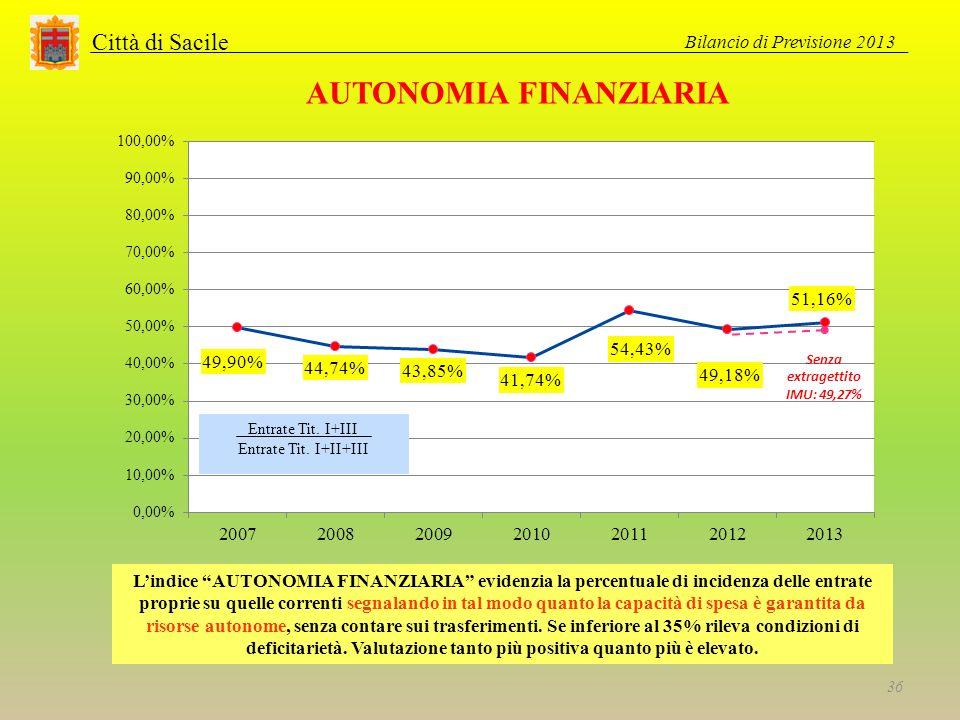 Città di Sacile AUTONOMIA FINANZIARIA Lindice AUTONOMIA FINANZIARIA evidenzia la percentuale di incidenza delle entrate proprie su quelle correnti segnalando in tal modo quanto la capacità di spesa è garantita da risorse autonome, senza contare sui trasferimenti.