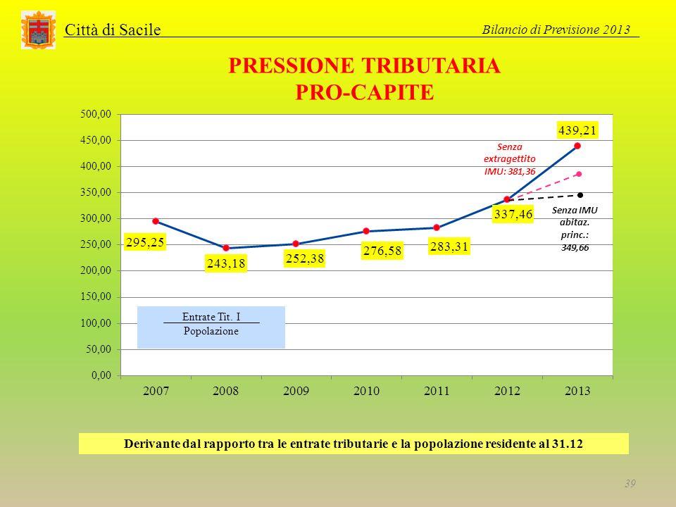 Città di Sacile PRESSIONE TRIBUTARIA PRO-CAPITE Derivante dal rapporto tra le entrate tributarie e la popolazione residente al 31.12 Bilancio di Previsione 2013 39