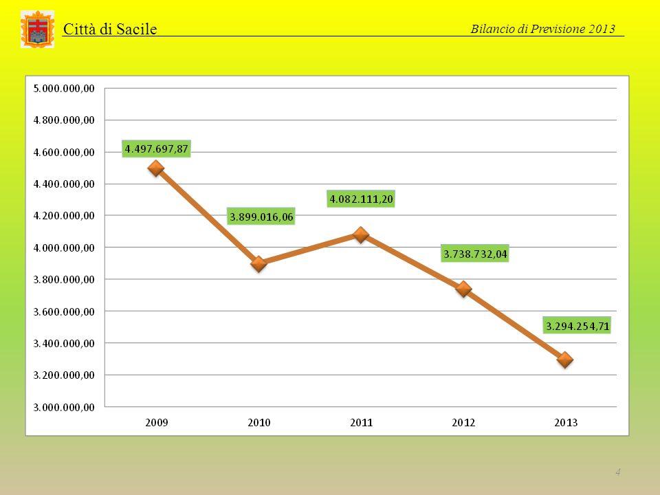 BILANCIO DI PREVISIONE 2013 Città di Sacile GLI INDICATORI Bilancio di Previsione 2013 35