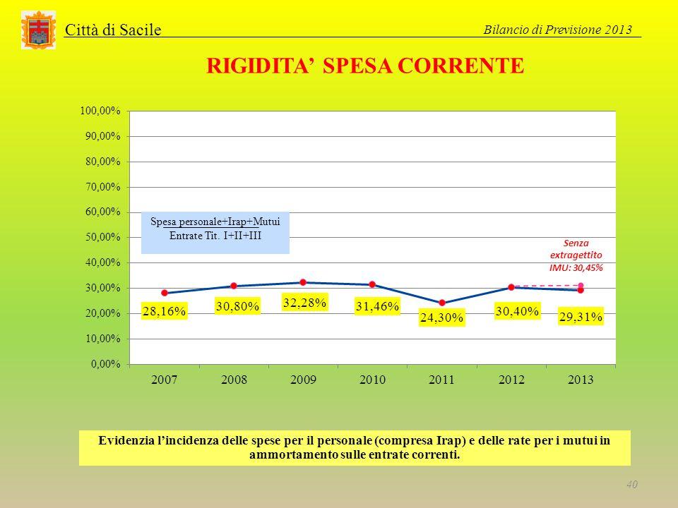 Città di Sacile RIGIDITA SPESA CORRENTE Evidenzia lincidenza delle spese per il personale (compresa Irap) e delle rate per i mutui in ammortamento sulle entrate correnti.