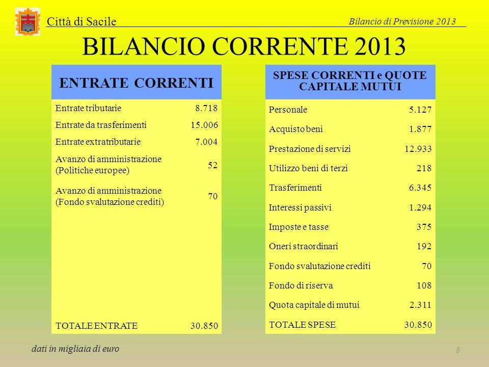 Città di Sacile BILANCIO CORRENTE 2013 ENTRATE CORRENTI Entrate tributarie8.718 Entrate da trasferimenti15.006 Entrate extratributarie7.004 Avanzo di