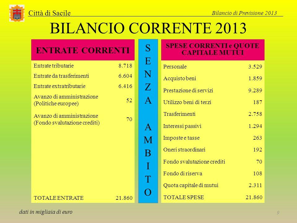 Città di Sacile BILANCIO CORRENTE 2013 ENTRATE CORRENTI Entrate tributarie8.718 Entrate da trasferimenti6.604 Entrate extratributarie6.416 Avanzo di a