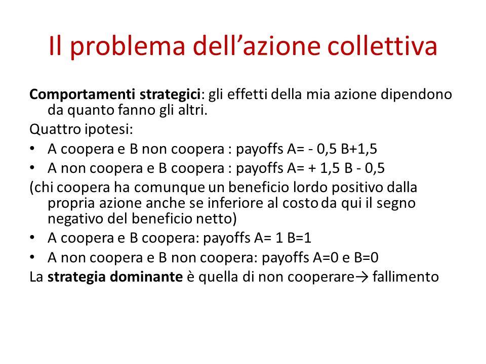 Il problema dellazione collettiva Comportamenti strategici: gli effetti della mia azione dipendono da quanto fanno gli altri.