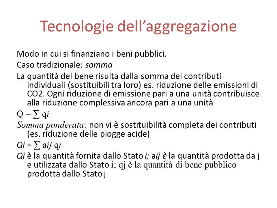 Tecnologie dellaggregazione Modo in cui si finanziano i beni pubblici.