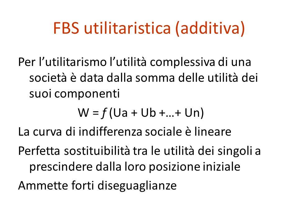 FBS utilitaristica (additiva) Per lutilitarismo lutilità complessiva di una società è data dalla somma delle utilità dei suoi componenti W = f (Ua + Ub +…+ Un) La curva di indifferenza sociale è lineare Perfetta sostituibilità tra le utilità dei singoli a prescindere dalla loro posizione iniziale Ammette forti diseguaglianze