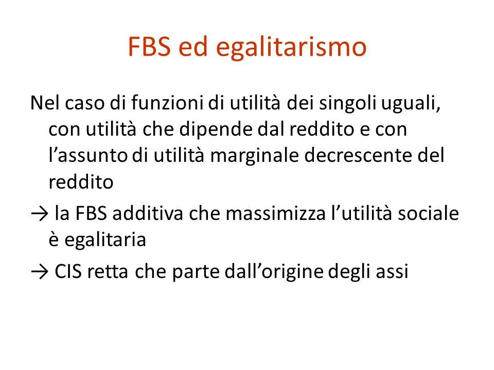 FBS ed egalitarismo Nel caso di funzioni di utilità dei singoli uguali, con utilità che dipende dal reddito e con lassunto di utilità marginale decrescente del reddito la FBS additiva che massimizza lutilità sociale è egalitaria CIS retta che parte dallorigine degli assi