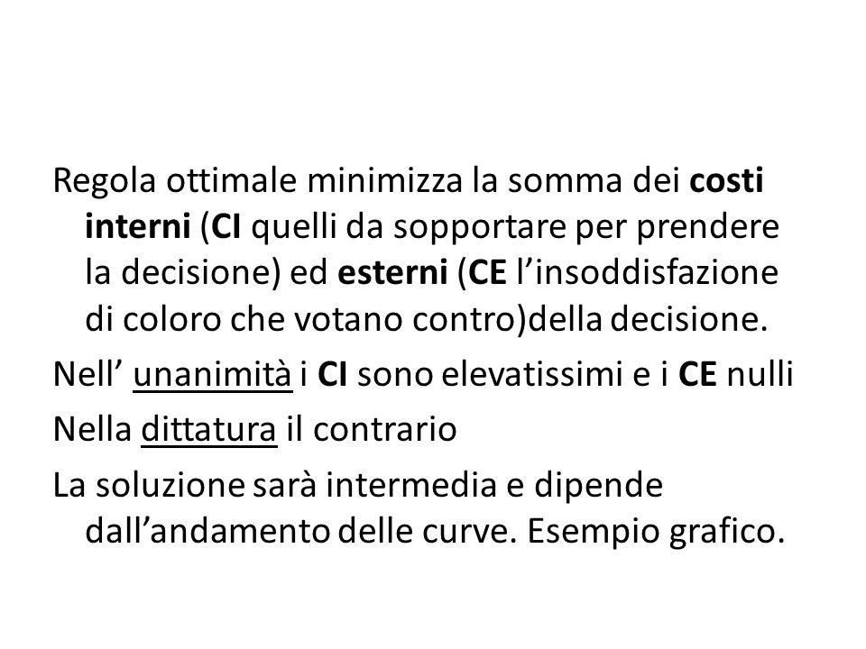 Regola ottimale minimizza la somma dei costi interni (CI quelli da sopportare per prendere la decisione) ed esterni (CE linsoddisfazione di coloro che votano contro)della decisione.