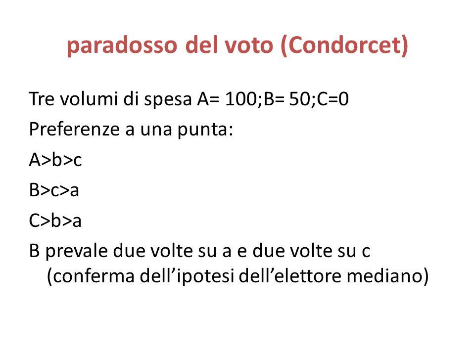 paradosso del voto (Condorcet) Tre volumi di spesa A= 100;B= 50;C=0 Preferenze a una punta: A>b>c B>c>a C>b>a B prevale due volte su a e due volte su c (conferma dellipotesi dellelettore mediano)