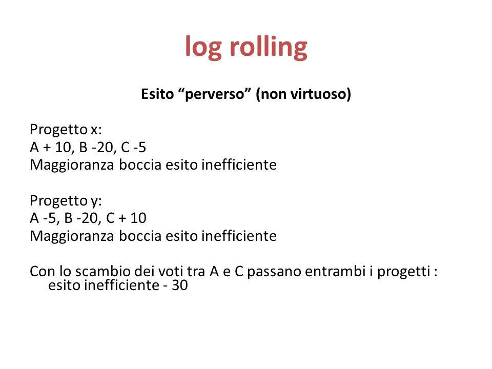 log rolling Esito perverso (non virtuoso) Progetto x: A + 10, B -20, C -5 Maggioranza boccia esito inefficiente Progetto y: A -5, B -20, C + 10 Maggioranza boccia esito inefficiente Con lo scambio dei voti tra A e C passano entrambi i progetti : esito inefficiente - 30