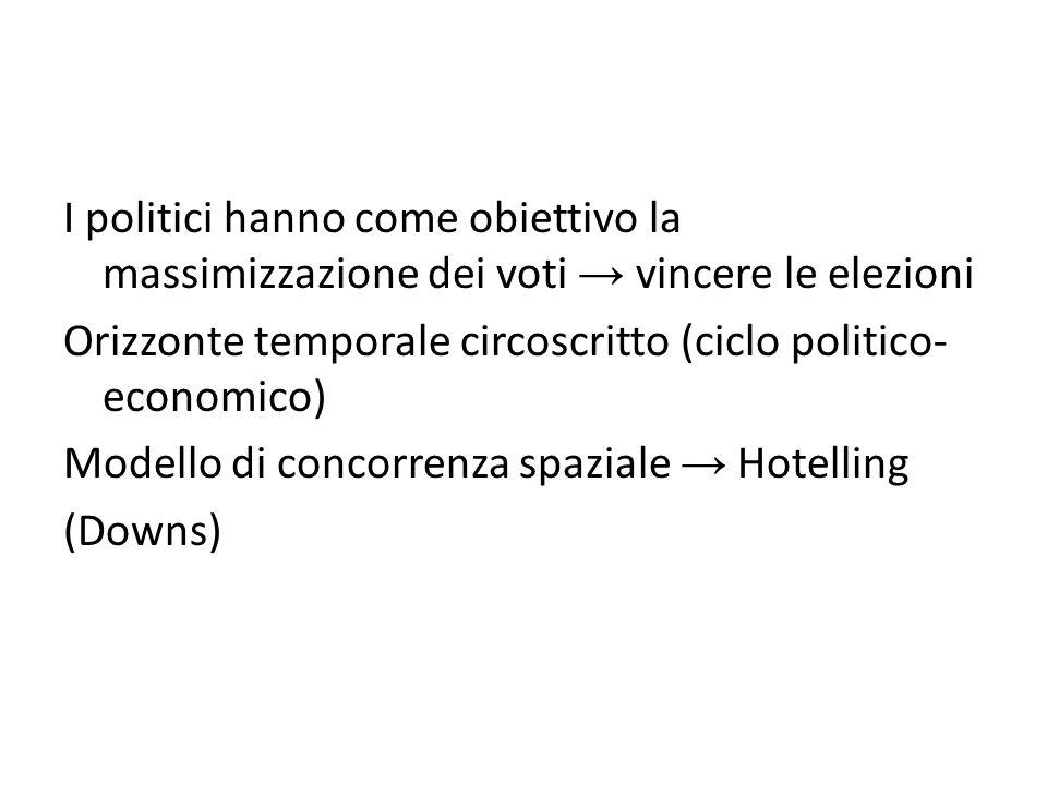 I politici hanno come obiettivo la massimizzazione dei voti vincere le elezioni Orizzonte temporale circoscritto (ciclo politico- economico) Modello di concorrenza spaziale Hotelling (Downs)