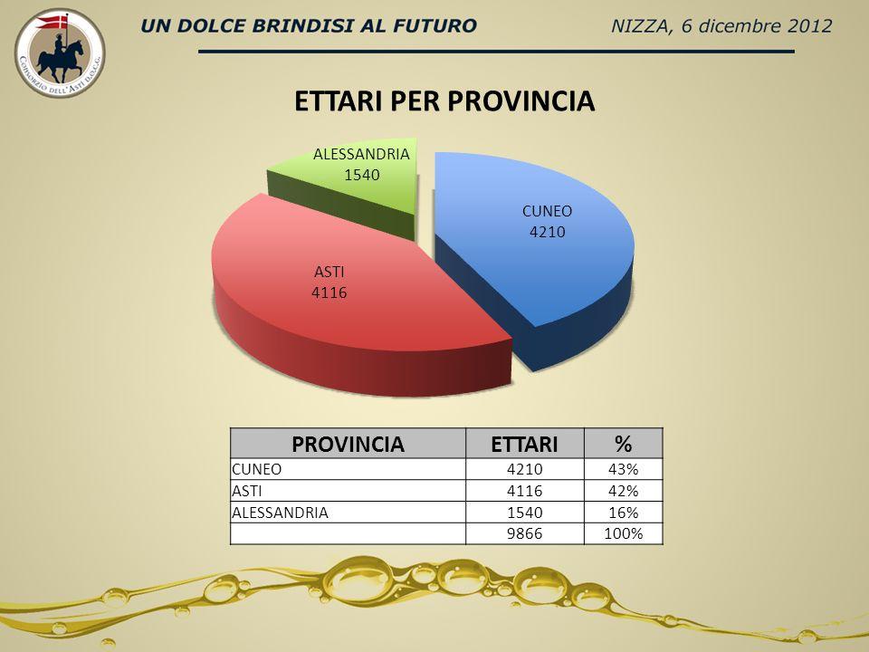 PROVINCIACOMUNE SUP COMUNALE HA SUP VITATA HA % SUP VITATA RISPETTO AL TOTALE % SUP VITATA RISPETTO AL COMUNE CN SANTO STEFANO BELBO 2363 950 10% 40% CN CASTIGLIONE TINELLA 1157 959 6,7% 57% CN MANGO 1994 626 6,3% 31% AT CANELLI 2358 558 5,6% 24% CN COSSANO BELBO 2083 536 5,4% 26% AT CALOSSO 1573 508 5,1% 32% ALALICE BEL COLLE 1200 373 3,8%31% ALRICALDONE 1060 372 3,8%35% CNNEVIGLIE 805 252 2,6%31% ALSTREVI 1520 252 2,5%17% ATCOSTIGLIOLE D ASTI 3686 247 2,5%7% ATCASTAGNOLE LANZE 2137 234 2,4%11% CNALBA 5400 215 2,2%4% ALCASSINE 3350 215 2,2%6% CNTREZZO TINELLA 1043 213 2,2%20% ATNIZZA ONFERRATO 3041 209 2,1%7% ATCASTEL BOGLIONE 1202 191 1,9%16% ATLOAZZOLO 1548 181 1,8%12% CNNEIVE 2120 180 1,8%8% CNCAMO 362 170 1,7%47% TOTALE HA 74.4569896 TOP 20 COMUNI (per Ha a DOCG )