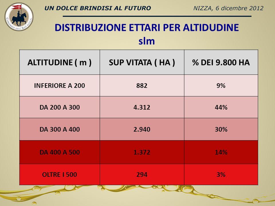 DISTRIBUZIONE ETTARI PER ALTIDUDINE slm ALTITUDINE ( m )SUP VITATA ( HA )% DEI 9.800 HA INFERIORE A 2008829% DA 200 A 3004.31244% DA 300 A 4002.94030% DA 400 A 5001.37214% OLTRE I 5002943%