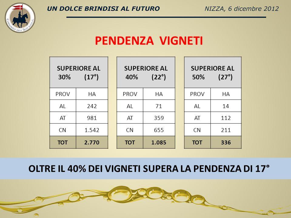 VIGNETI CON FORTE PENDENZA - EPICI - INDIVIDUATI 336 HA CON PENDENZA = > DEL 50% (27°) - IMPOSSIBILITA UTILIZZO MEZZI MECCANICI - COSTI DOPPI DI MANODOPERA RISCHI - ESTIRPO - DEPAUPERAMENTO PAESAGGIO - DISSESTO IDROGEOLOGICO - ABBANDONO DELLE COMUNITA
