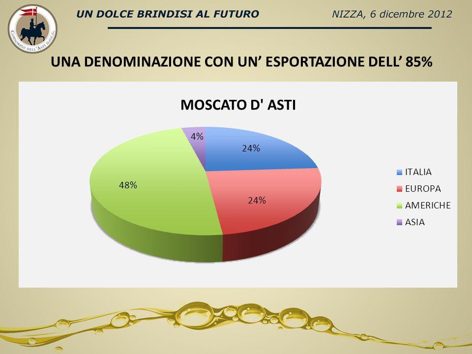 DATI NIELSEN – TREND VOLUMI OFF-TRADE ULTIMI 12 MESI (terminati settembre 2012) MERCATI TOTALE SPARKLIN WINES ASTI REGNO UNITO5,20%3,70% GERMANIA3,20%3,10% RUSSIA-5,60%-7,90% USA3,10%-12,30% TOTALE EXPORT0,50%-1,20%