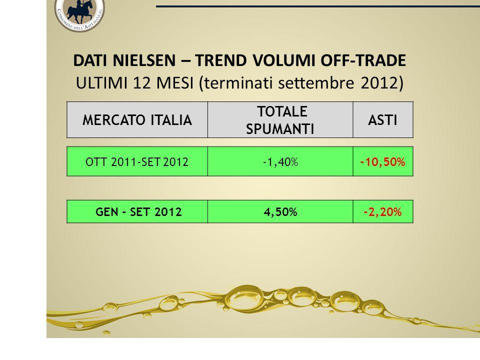 VENDITE ITALIA - ULTIMI 30 ANNI RILEVATI (fonte Consorzio 000/bottiglie)