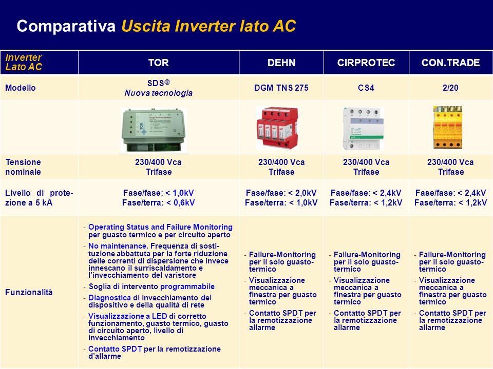 Inverter Lato AC TORDEHNCIRPROTECCON.TRADE Modello SDS @ Nuova tecnologia DGM TNS 275CS42/20 Tensione nominale 230/400 Vca Trifase 230/400 Vca Trifase