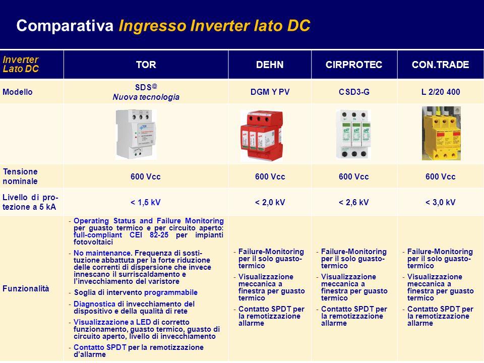 Inverter Lato DC TORDEHNCIRPROTECCON.TRADE Modello SDS @ Nuova tecnologia DGM Y PVCSD3-GL 2/20 400 Tensione nominale 600 Vcc Livello di pro- tezione a