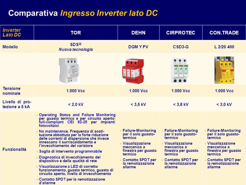 Inverter Lato DC TORDEHNCIRPROTECCON.TRADE Modello SDS @ Nuova tecnologia DGM Y PVCSD3-GL 2/20 400 Tensione nominale 1.000 Vcc Livello di pro- tezione