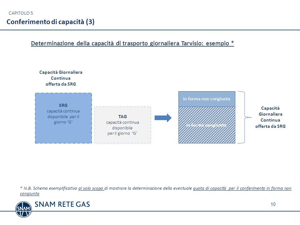 in forma congiunta CAPITOLO 5 Conferimento di capacità (3) TAG capacità continua disponibile per il giorno G Capacità Giornaliera Continua offerta da