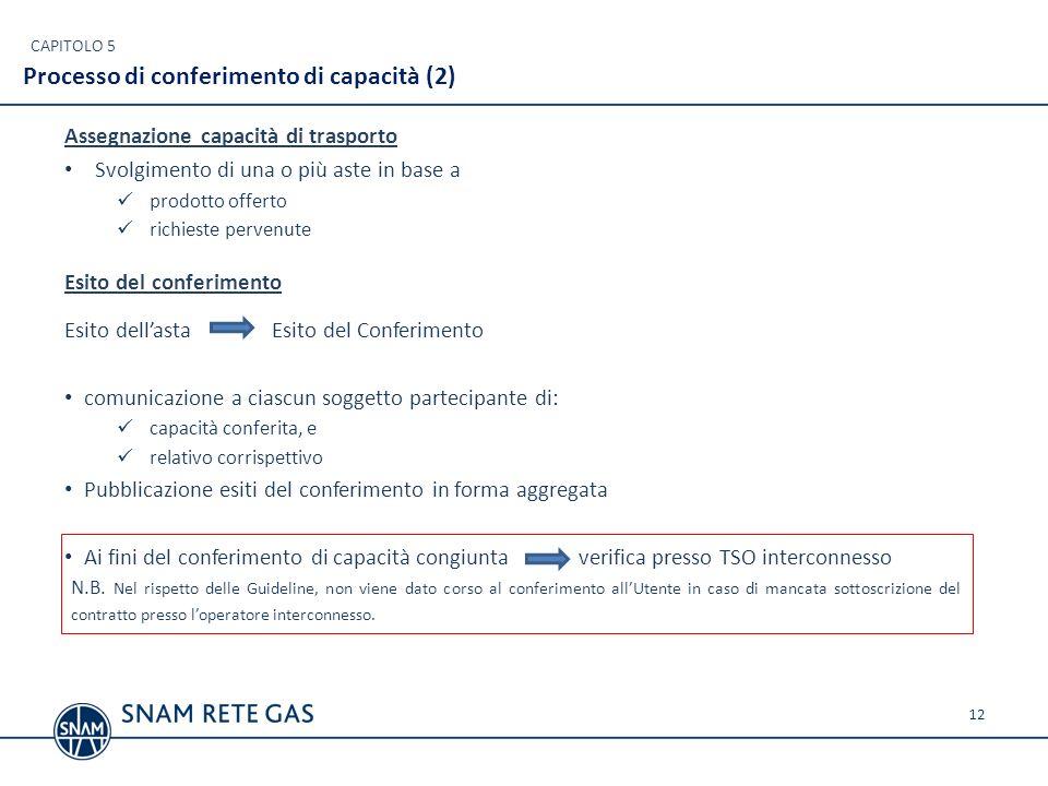 Esito del conferimento Esito dellasta Esito del Conferimento comunicazione a ciascun soggetto partecipante di: capacità conferita, e relativo corrispe