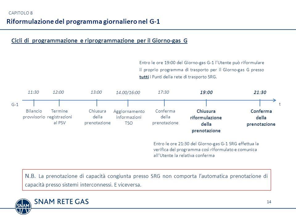 Riformulazione del programma giornaliero nel G-1 14 CAPITOLO 8 Bilancio provvisorio 11:30 Termine registrazioni al PSV Chiusura della prenotazione Con