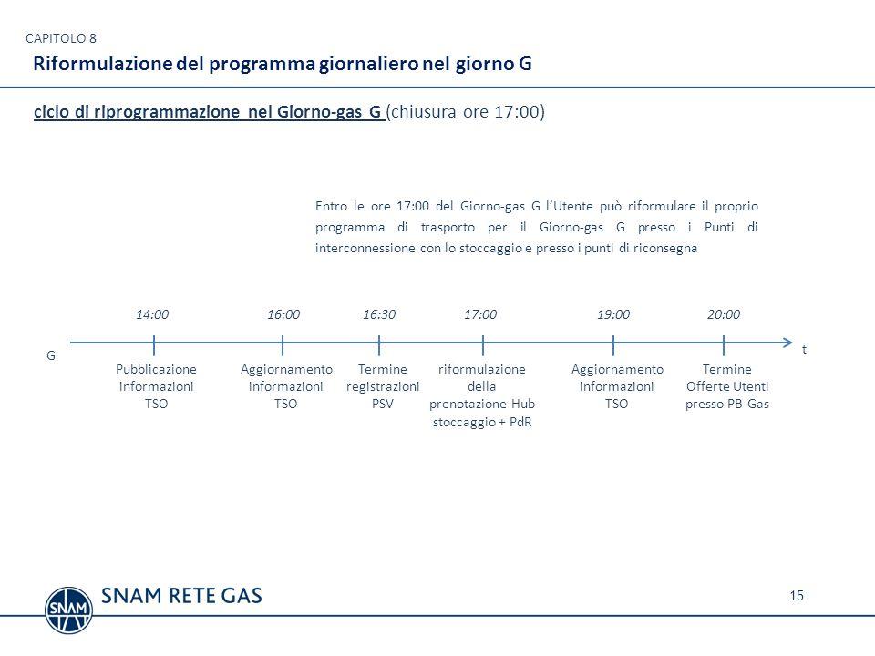 Riformulazione del programma giornaliero nel giorno G CAPITOLO 8 Pubblicazione informazioni TSO riformulazione della prenotazione Hub stoccaggio + PdR