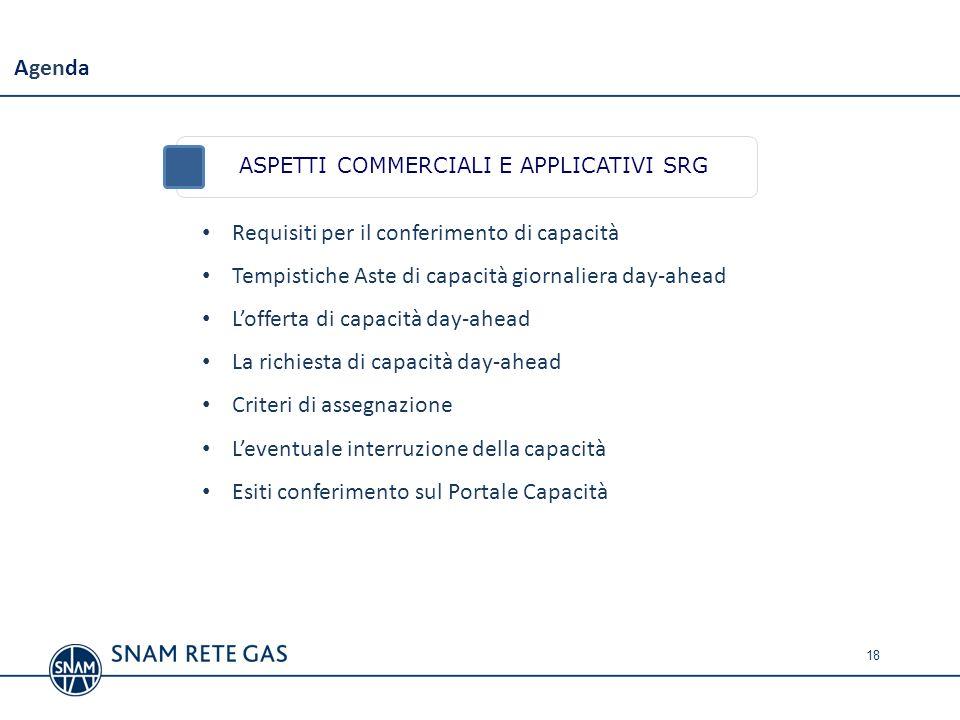 Requisiti per il conferimento di capacità Tempistiche Aste di capacità giornaliera day-ahead Lofferta di capacità day-ahead La richiesta di capacità d