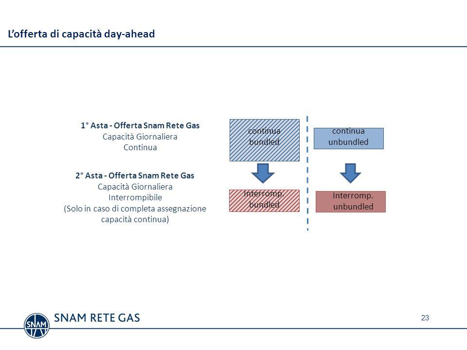 Lofferta di capacità day-ahead 1° Asta - Offerta Snam Rete Gas Capacità Giornaliera Continua continua unbundled 2° Asta - Offerta Snam Rete Gas Capaci