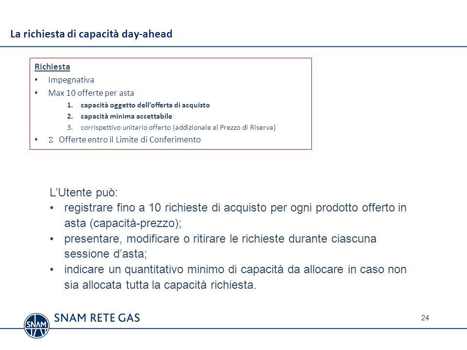 La richiesta di capacità day-ahead Richiesta Impegnativa Max 10 offerte per asta 1.capacità oggetto dellofferta di acquisto 2.capacità minima accettab