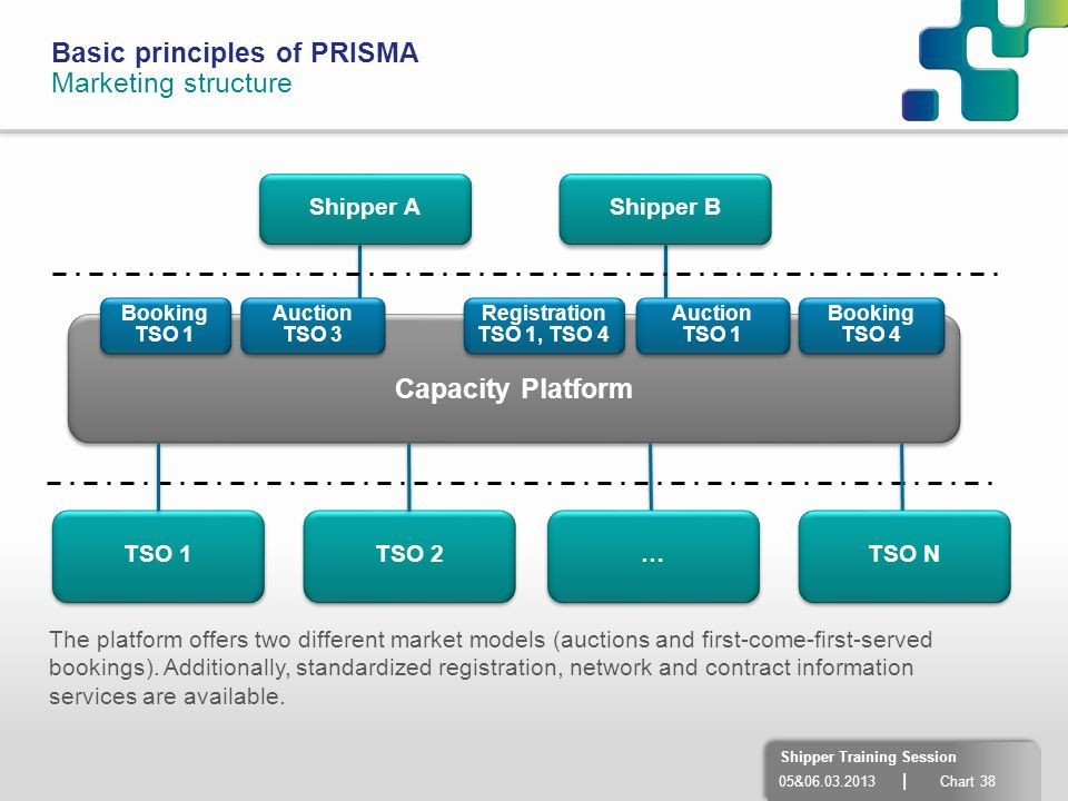 05&06.03.2013 | Chart 38 Shipper Training Session Basic principles of PRISMA Marketing structure TSO 1 TSO 2 Capacity Platform Booking TSO 1 Auction T