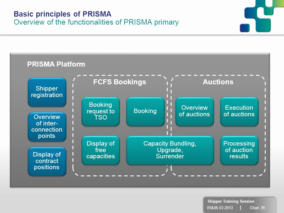 05&06.03.2013 | Chart 39 Shipper Training Session Basic principles of PRISMA Overview of the functionalities of PRISMA primary PRISMA Platform Executi
