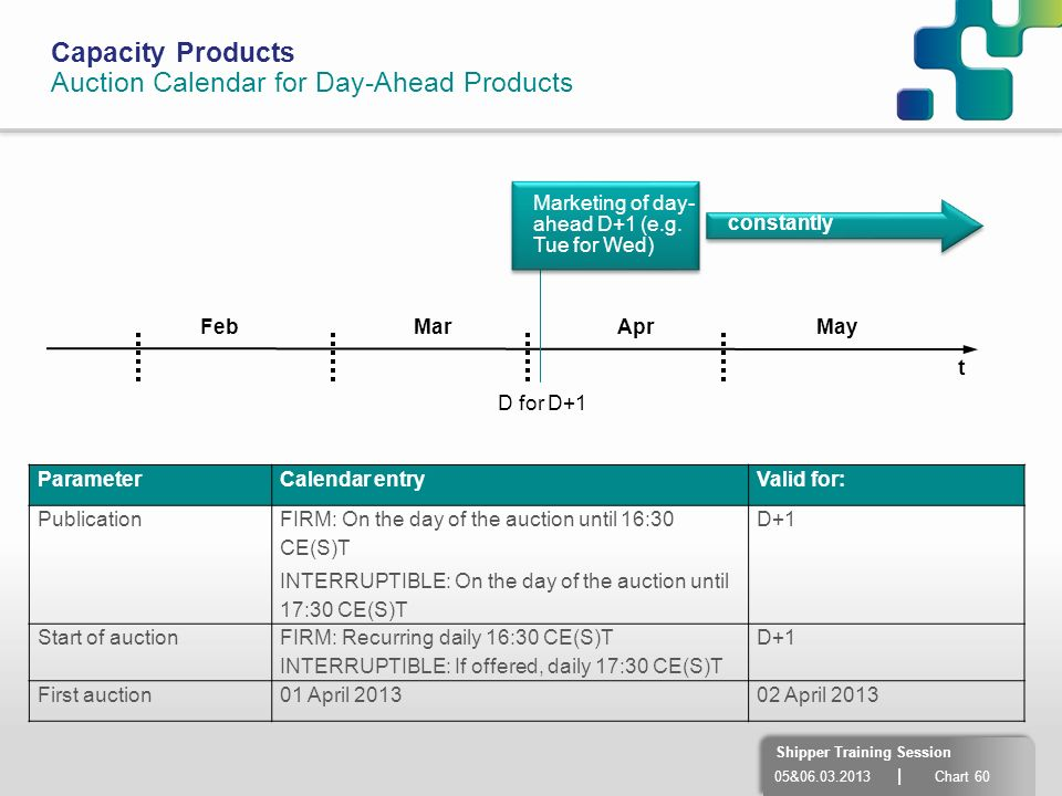 05&06.03.2013 | Chart 60 Shipper Training Session Capacity Products Auction Calendar for Day-Ahead Products Marketing of day- ahead D+1 (e.g. Tue for