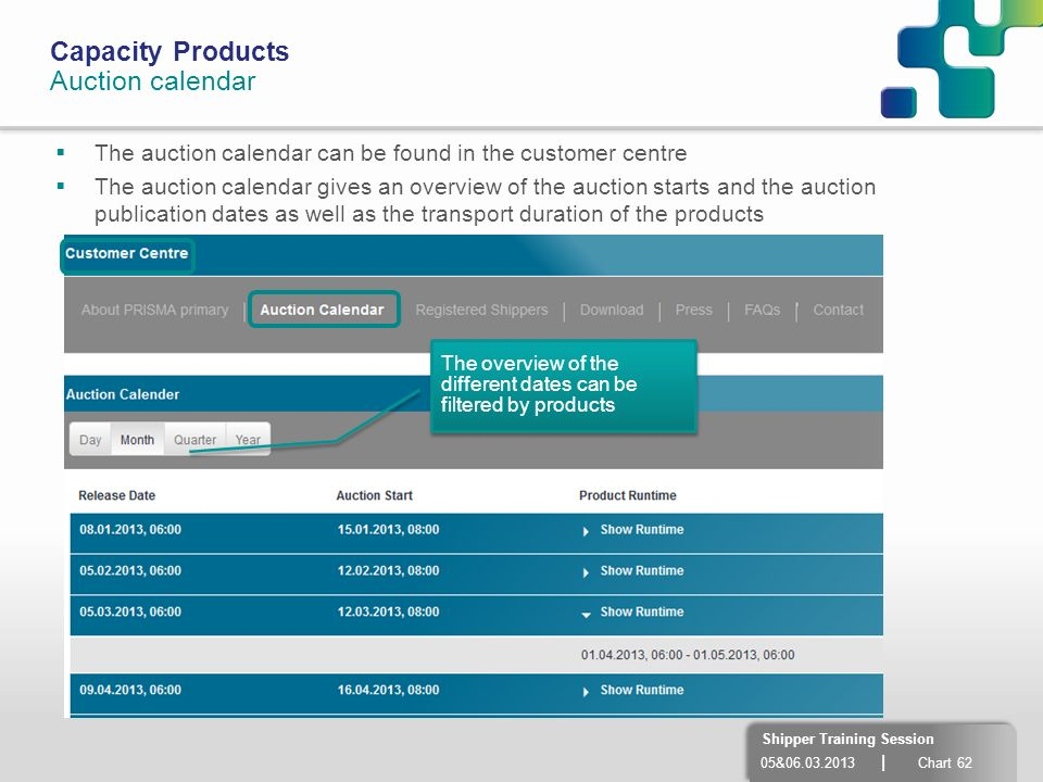 05&06.03.2013 | Chart 62 Shipper Training Session Capacity Products Auction calendar The auction calendar can be found in the customer centre The auct