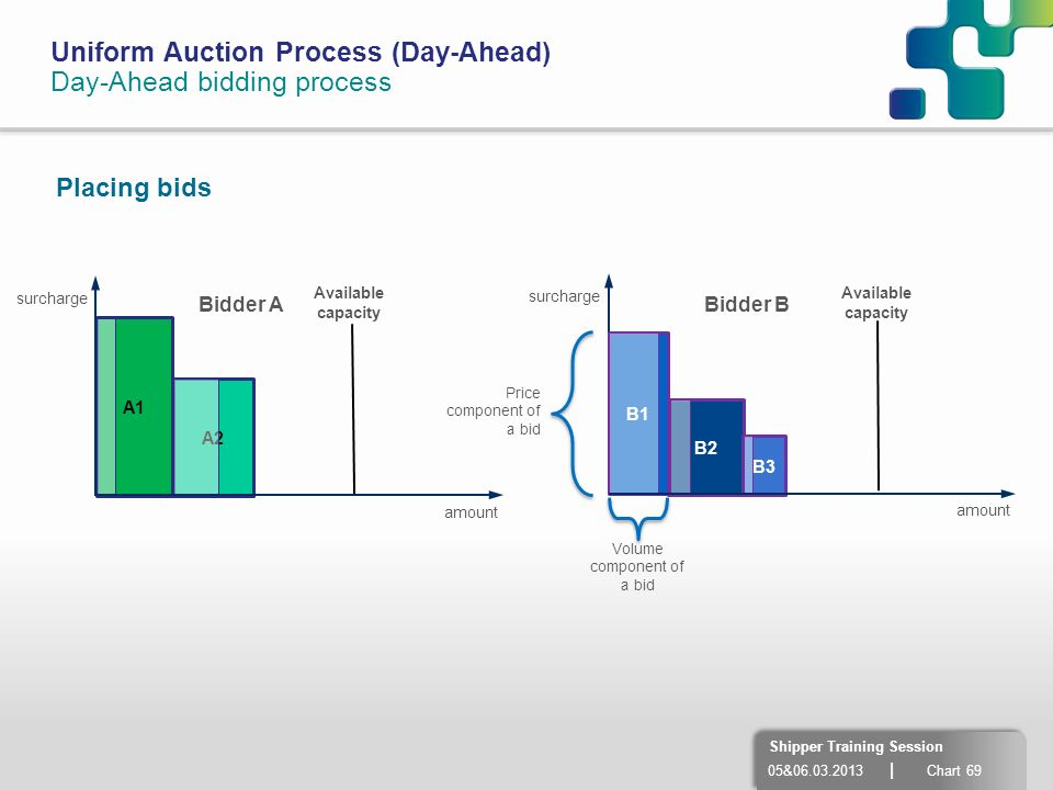 05&06.03.2013 | Chart 69 Shipper Training Session Uniform Auction Process (Day-Ahead) Day-Ahead bidding process A2 Placing bids A1 amount surcharge am