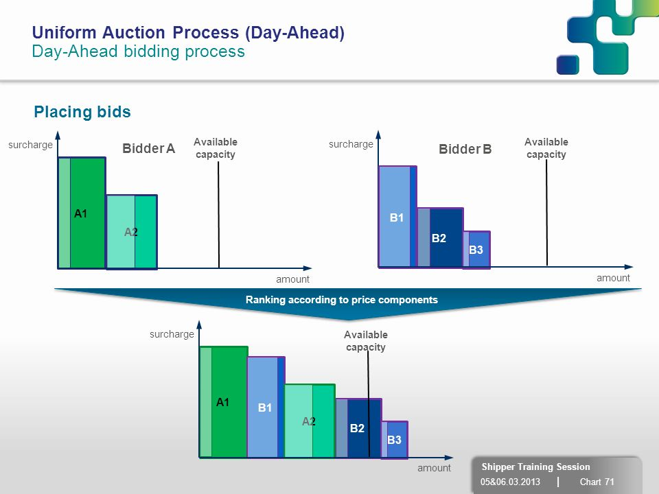 05&06.03.2013 | Chart 71 Shipper Training Session Uniform Auction Process (Day-Ahead) Day-Ahead bidding process A2 Placing bids A1 amount surcharge am
