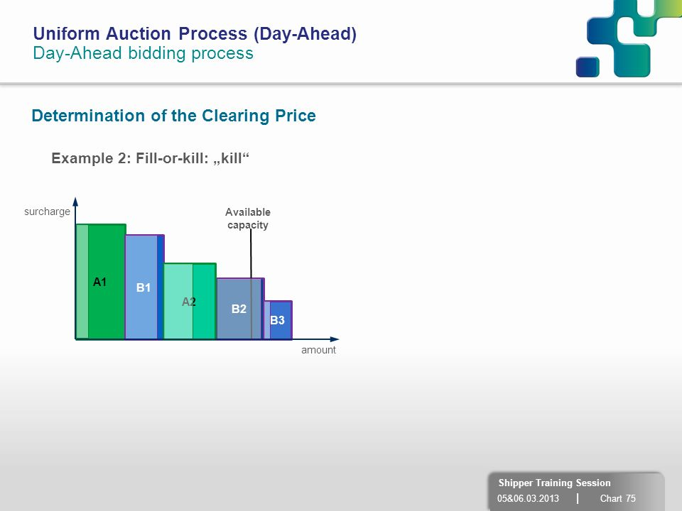 05&06.03.2013 | Chart 75 Shipper Training Session Uniform Auction Process (Day-Ahead) Day-Ahead bidding process Determination of the Clearing Price A1